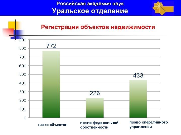 Российская академия наук Уральское отделение Регистрация объектов недвижимости 900 800 772 700 600 433