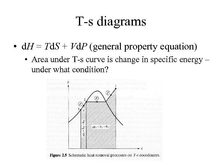 T-s diagrams • d. H = Td. S + Vd. P (general property equation)