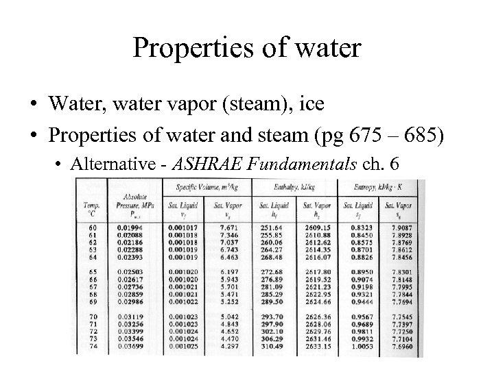 Properties of water • Water, water vapor (steam), ice • Properties of water and