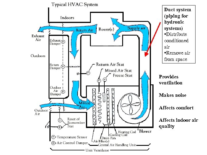 Duct system (piping for hydronic systems) • Distribute conditioned air • Remove air from