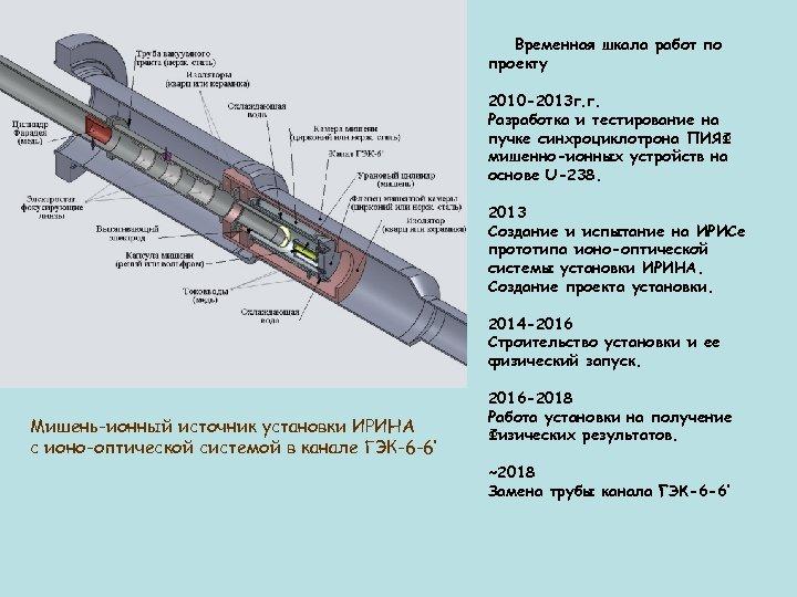 Временная шкала работ по проекту 2010 -2013 г. г. Разработка и тестирование на пучке