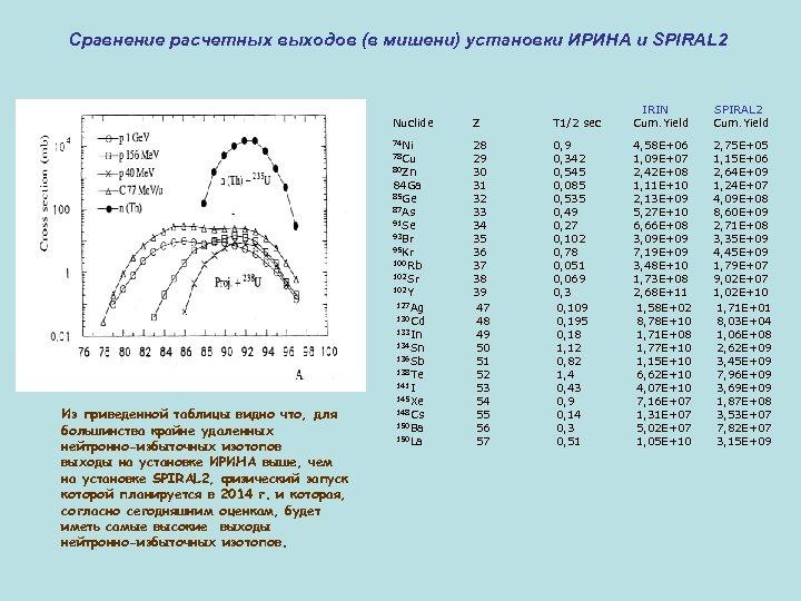 Сравнение расчетных выходов (в мишени) установки ИРИНА и SPIRAL 2 Nuclide Z T 1/2