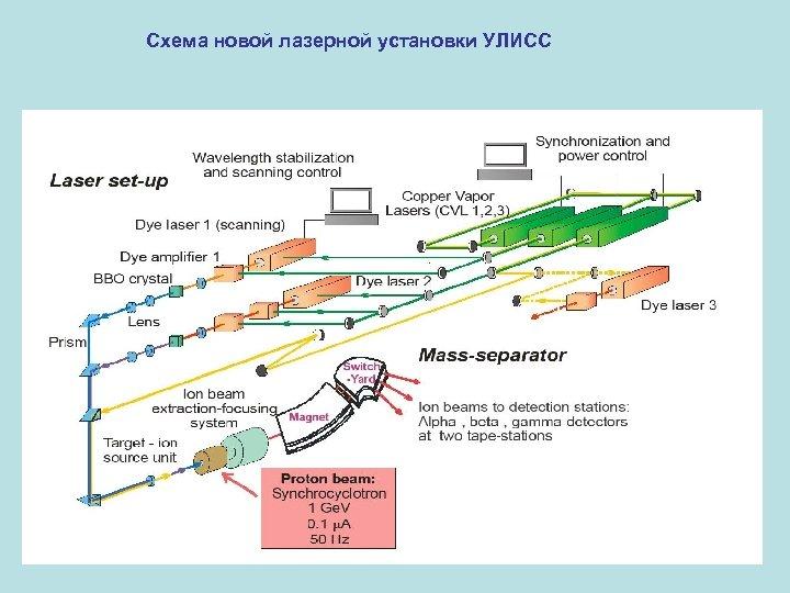 Схема новой лазерной установки УЛИСС