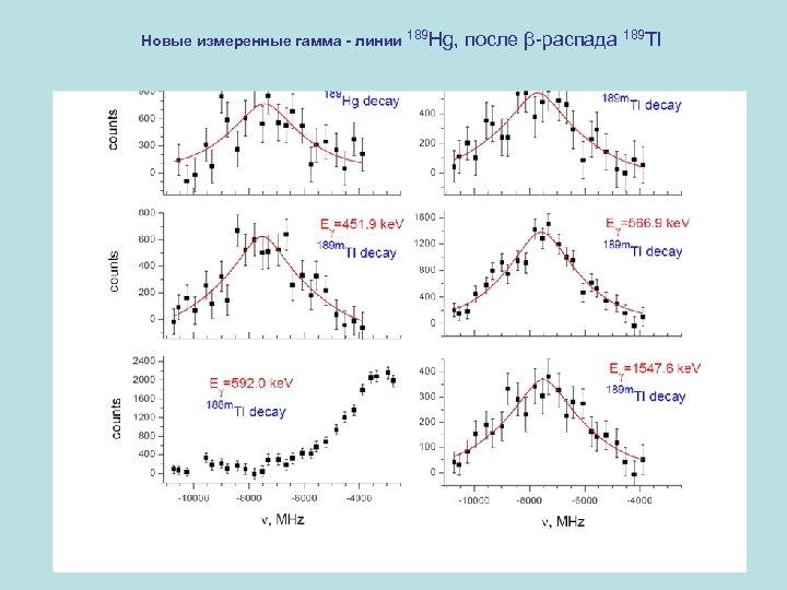 Новые измеренные гамма - линии 189 Hg, после β-распада 189 Tl