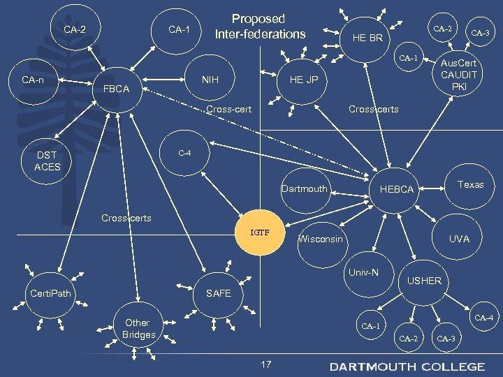 CA-2 CA-1 Proposed Inter-federations CA-2 HE BR CA-1 CA-n NIH FBCA HE JP Cross-cert