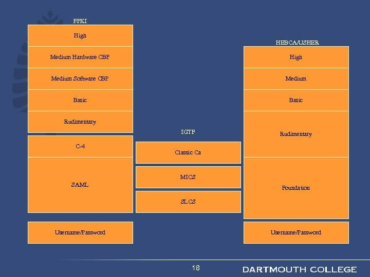 FPKI High HEBCA/USHER Medium Hardware CBP High Medium Software CBP Medium Basic Rudimentary IGTF