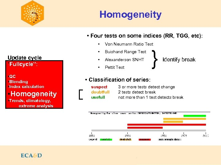 Homogeneity • Four tests on some indices (RR, TGG, etc): • • Update cycle