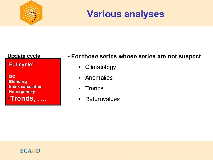 """Various analyses Update cycle • For those series whose series are not suspect """"Fullcycle"""":"""