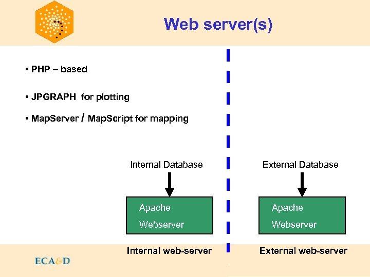 Web server(s) Contents • PHP – based • JPGRAPH for plotting • Map. Server