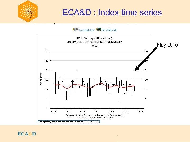 2009 ECA&D : Index time series May 2010 May 20