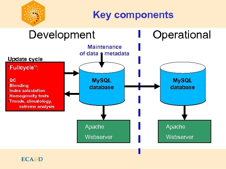 """Key components Contents Development Update cycle """"Fullcycle"""": • QC • Blending • Index calculation"""