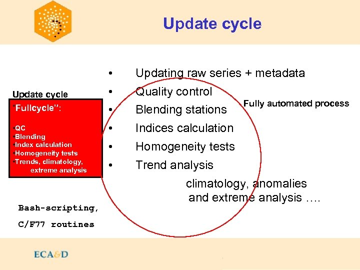 """Update cycle • Update cycle """"Fullcycle"""": • QC • Blending • Index calculation •"""