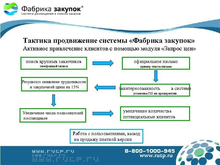 Тактика продвижение системы «Фабрика закупок» Активное привлечение клиентов с помощью модуля «Запрос цен» поиск