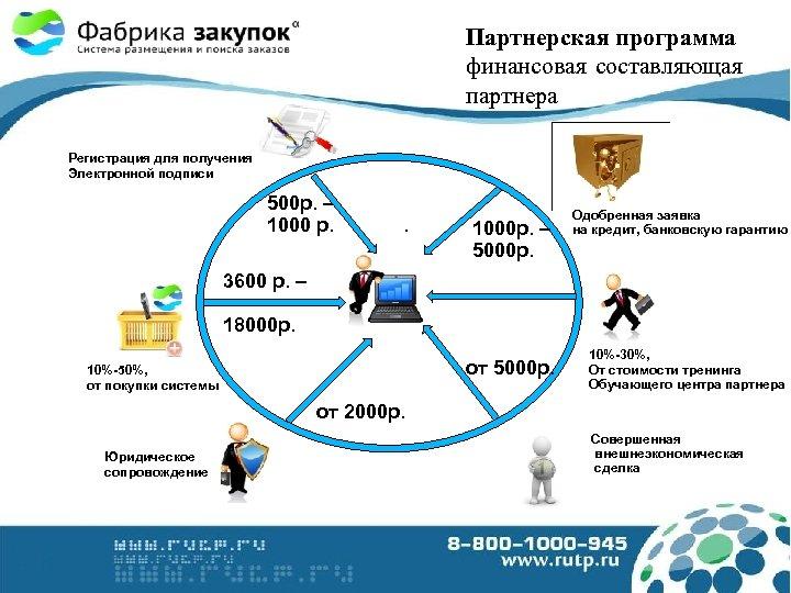 Партнерская программа финансовая составляющая партнера Регистрация для получения Электронной подписи 500 р. – 1000