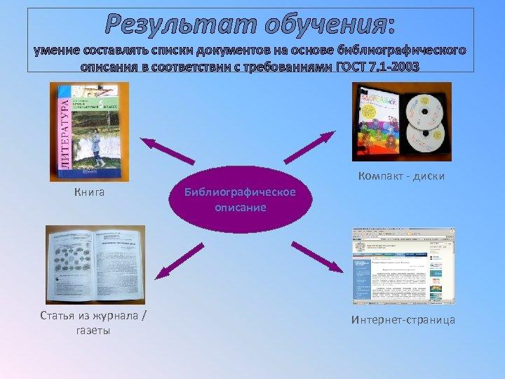 Результат обучения: умение составлять списки документов на основе библиографического описания в соответствии с требованиями