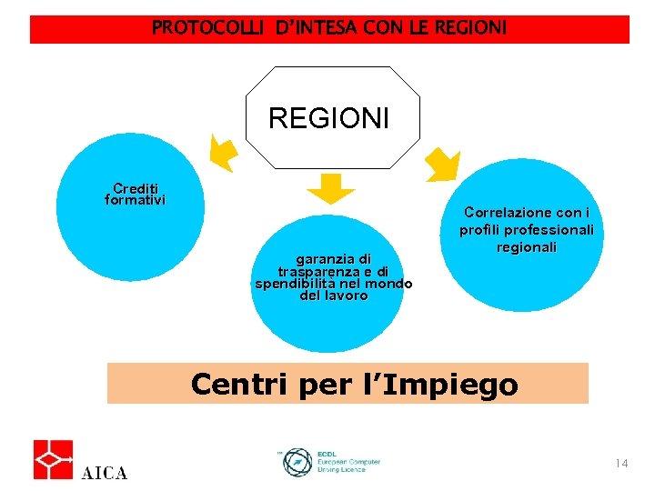 PROTOCOLLI D'INTESA CON LE REGIONI Istituzioni Europee Crediti formativi garanzia di trasparenza e di
