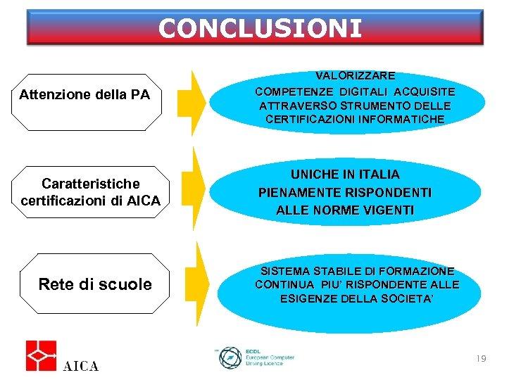 CONCLUSIONI Attenzione della PA Caratteristiche certificazioni di AICA Rete di scuole VALORIZZARE Istituzioni COMPETENZE