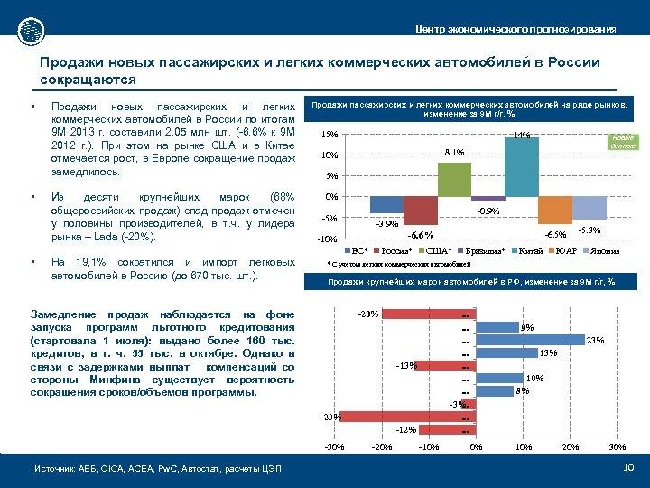 Центр экономического прогнозирования Продажи новых пассажирских и легких коммерческих автомобилей в России сокращаются •