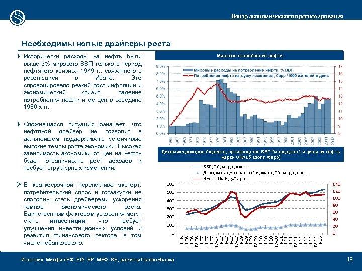 Центр экономического прогнозирования Необходимы новые драйверы роста Ø Исторически расходы на нефть были выше