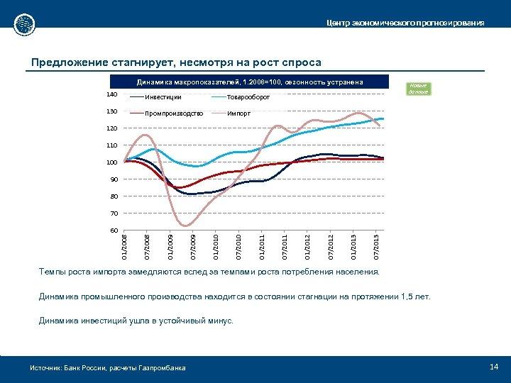 Центр экономического прогнозирования Предложение стагнирует, несмотря на рост спроса Динамика макропоказателей, 1. 2008=100, сезонность