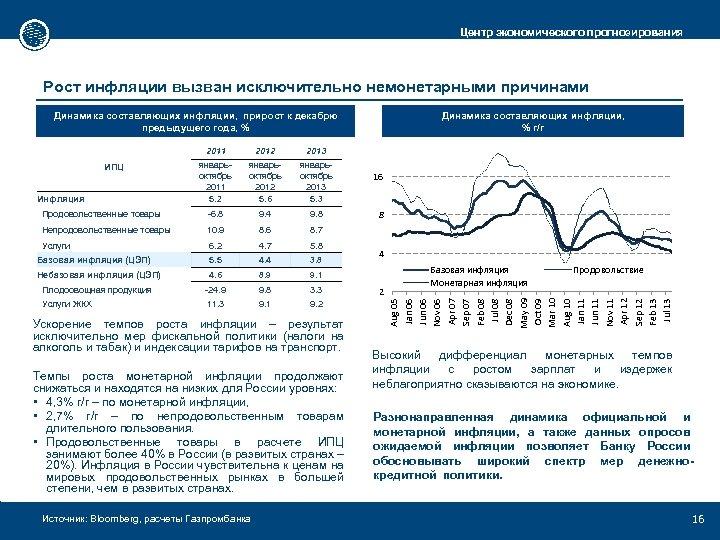 Центр экономического прогнозирования Рост инфляции вызван исключительно немонетарными причинами Динамика составляющих инфляции, прирост к