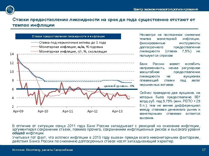 Центр экономического прогнозирования Ставки предоставления ликвидности на срок до года существенно отстают от темпов