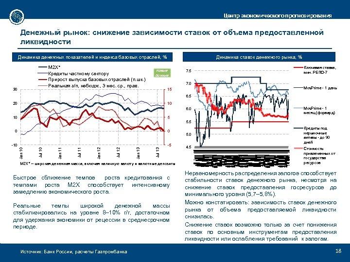 Источник: Банк России, расчеты Газпромбанка Новые данные 20 10 0 0 -10 -5 М