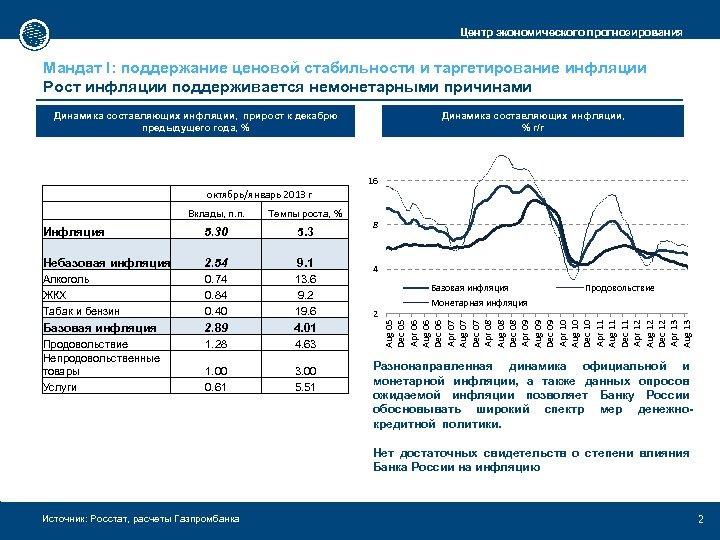 Центр экономического прогнозирования Мандат I: поддержание ценовой стабильности и таргетирование инфляции Рост инфляции поддерживается