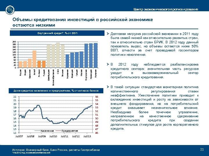 Центр экономического прогнозирования Объемы кредитования инвестиций в российской экономике остаются низкими Ø Долговая нагрузка
