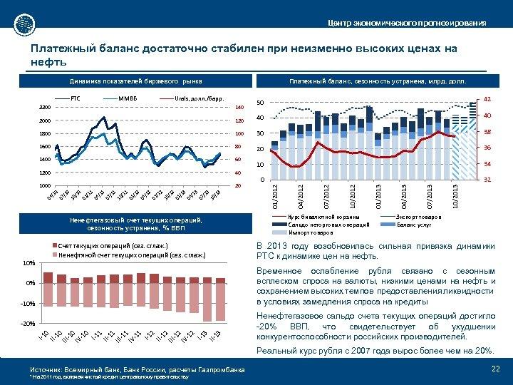 Центр экономического прогнозирования Платежный баланс достаточно стабилен при неизменно высоких ценах на нефть Динамика