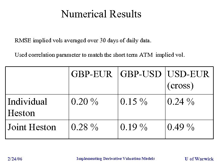 Numerical Results RMSE implied vols averaged over 30 days of daily data. Used correlation