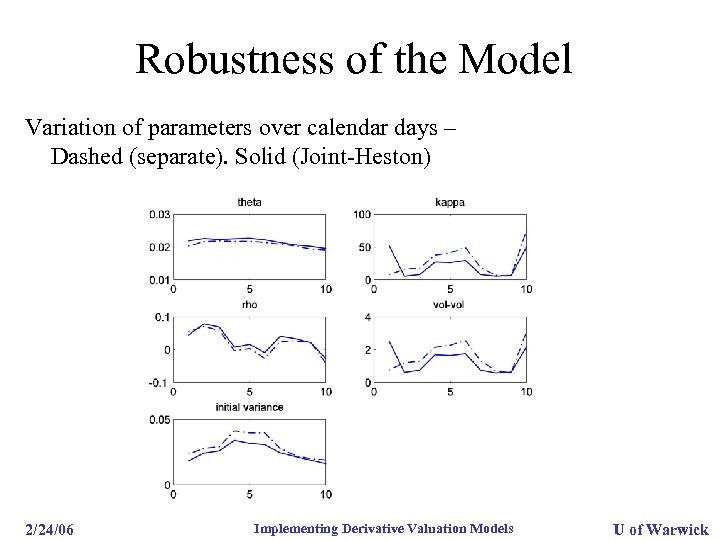 Robustness of the Model Variation of parameters over calendar days – Dashed (separate). Solid