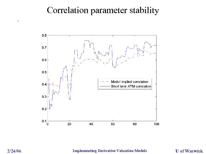 Correlation parameter stability. 2/24/06 Implementing Derivative Valuation Models U of Warwick