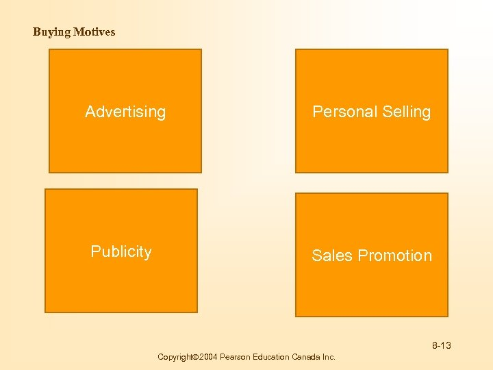 Buying Motives Advertising Personal Selling Publicity Sales Promotion 8 -13 Copyright 2004 Pearson Education