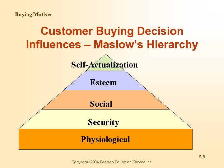Buying Motives Customer Buying Decision Influences – Maslow's Hierarchy Self-Actualization Esteem Social Security Physiological