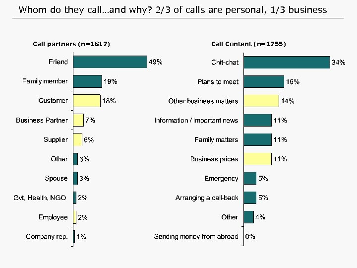 Whom do they call…and why? 2/3 of calls are personal, 1/3 business Call partners