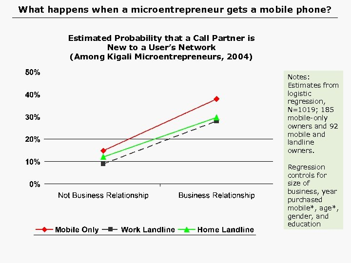 What happens when a microentrepreneur gets a mobile phone? Estimated Probability that a Call