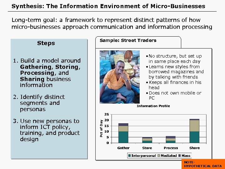 Synthesis: The Information Environment of Micro-Businesses Long-term goal: a framework to represent distinct patterns