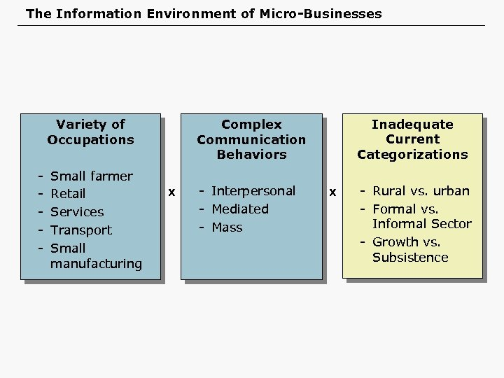 The Information Environment of Micro-Businesses Variety of Occupations - Small farmer Retail Services Transport