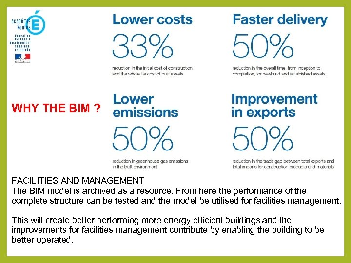 WHY THE BIM ? FACILITIES AND MANAGEMENT The BIM model is archived as a
