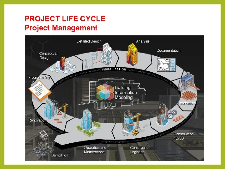PROJECT LIFE CYCLE Project Management