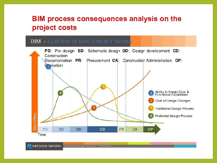 BIM process consequences analysis on the project costs