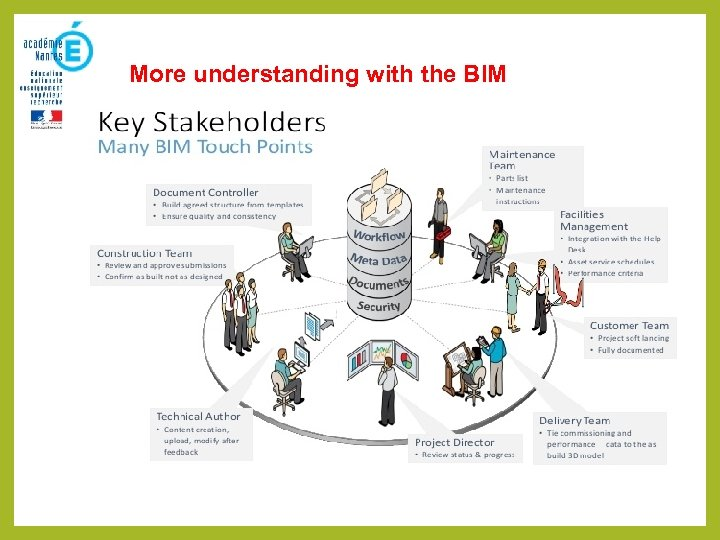 More understanding with the BIM