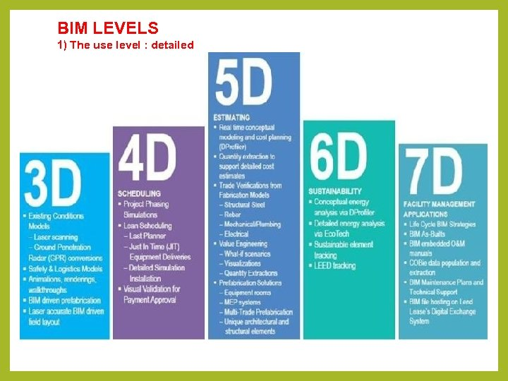 BIM LEVELS 1) The use level : detailed