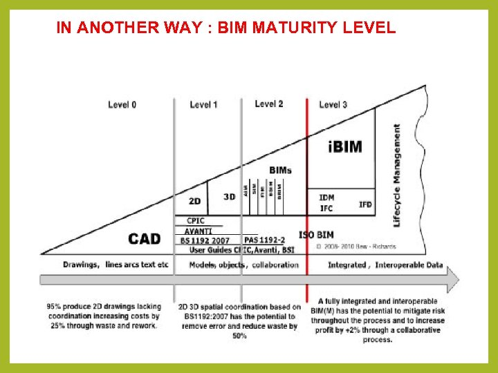 IN ANOTHER WAY : BIM MATURITY LEVEL
