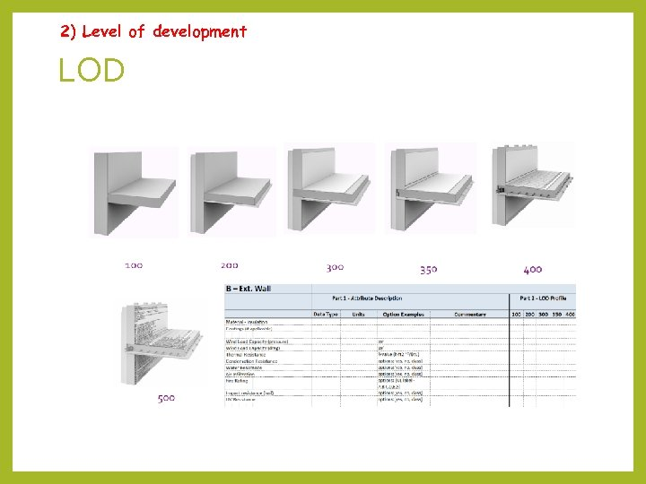 2) Level of development LOD