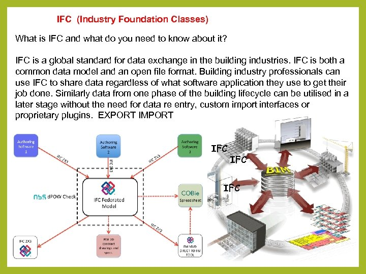 IFC (Industry Foundation Classes) What is IFC and what do you need to know