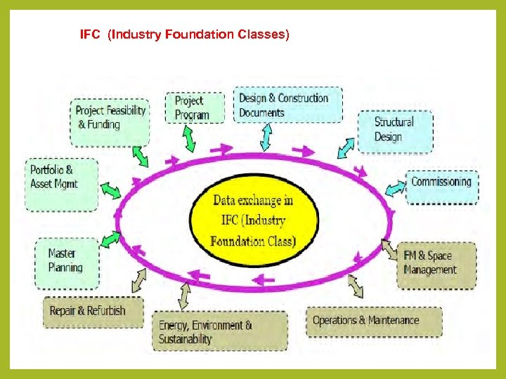 IFC (Industry Foundation Classes)