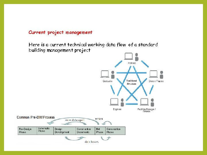 Current project management Here is a current technical working data flow of a standard