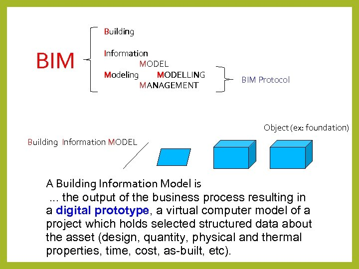 BIM Building Information MODEL Modeling MODELLING MANAGEMENT BIM Protocol Object (ex: foundation) Building Information